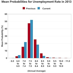 unemployment-rate-2013