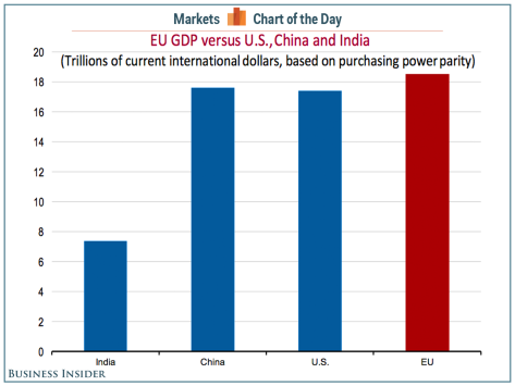 cotd-eu-us-china-india-gdp-ppp